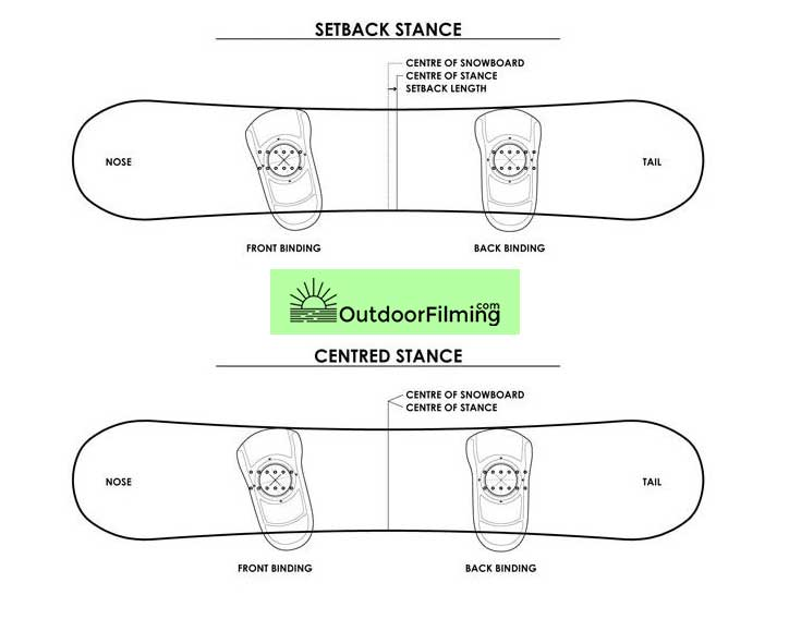 Snowboard Bindings Angles